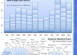 Linktipps: Microstock 2011 Infografik – Umfrage – Videotrainings – Verhandlungen und RPIs