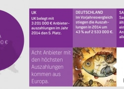 Shutterstock zahlt 60 Millionen Euro an Künstler aus